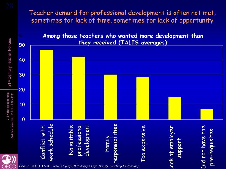 Teacher demand for professional development is often not met, sometimes for lack of time, sometimes for lack of opportunity