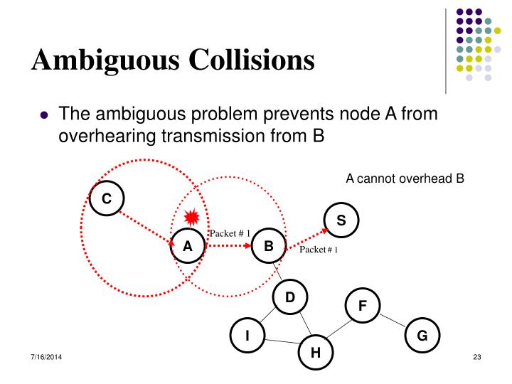Ambiguous Collisions