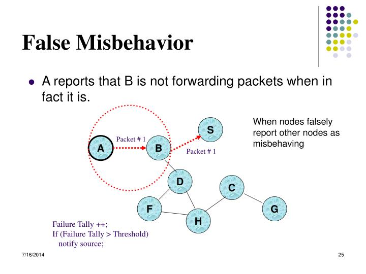 False Misbehavior