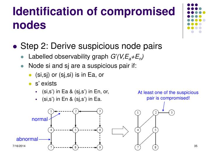 Identification of compromised nodes