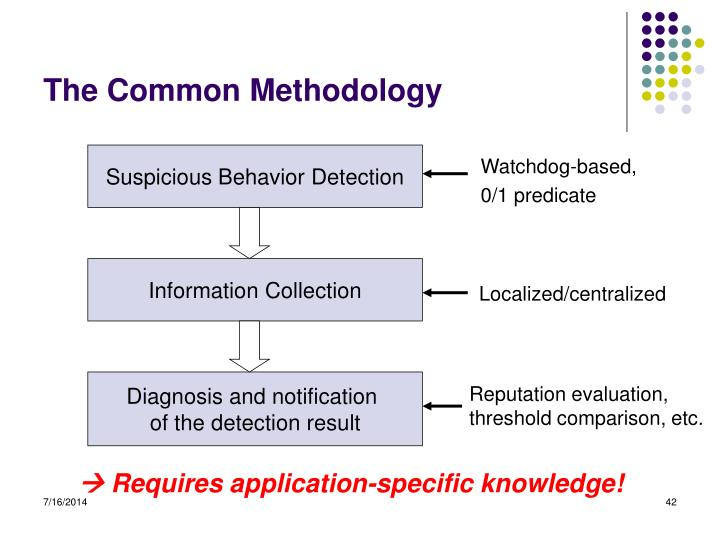 The Common Methodology