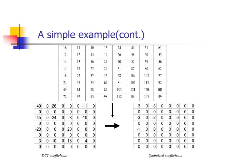 A simple example(cont.)