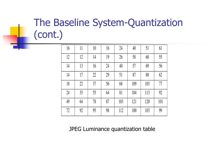 The Baseline System-Quantization  (cont.)
