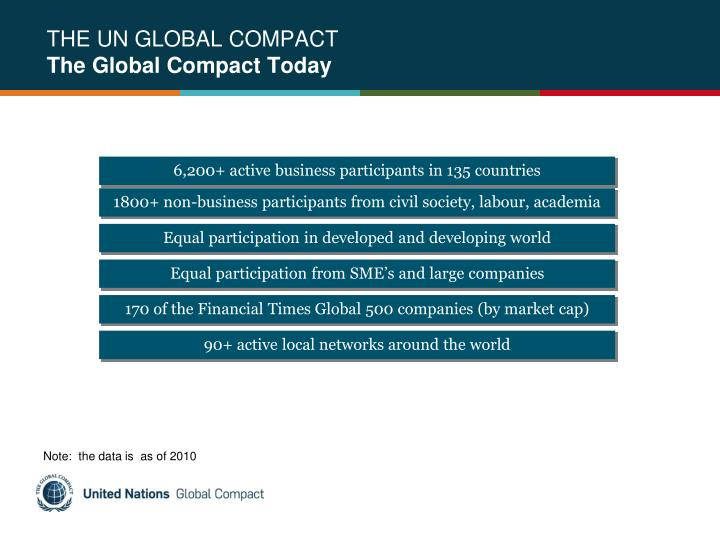 THE UN GLOBAL COMPACT