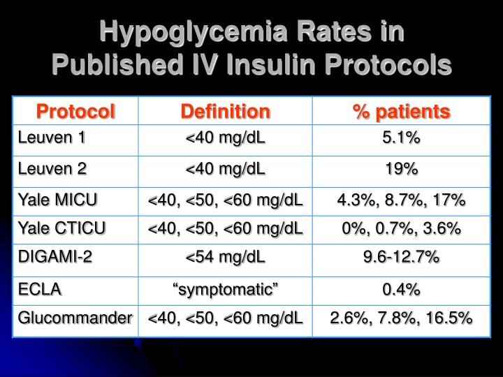 Hypoglycemia Rates in