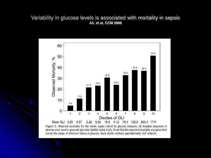 Variability in glucose levels is associated with mortality in sepsis