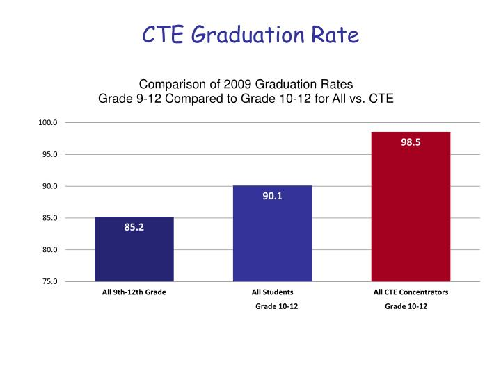 CTE Graduation Rate