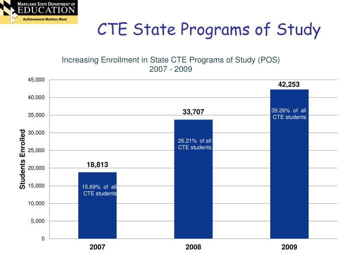 CTE State Programs of Study