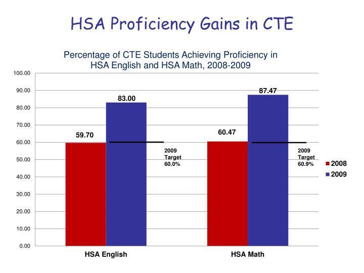 HSA Proficiency Gains in CTE