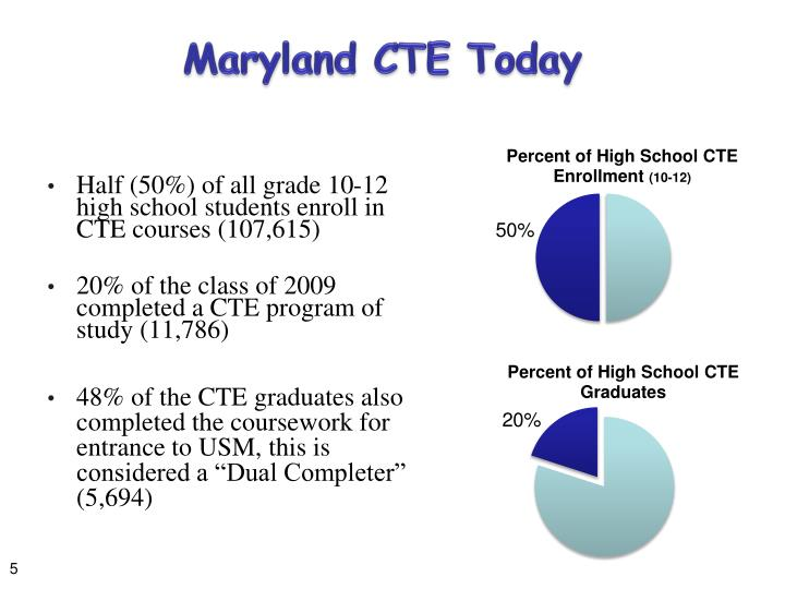 Maryland CTE Today