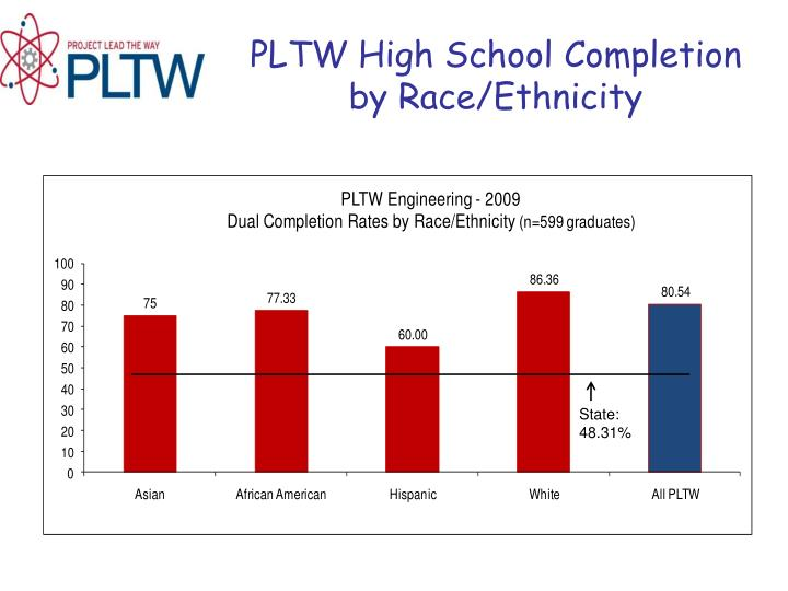 PLTW High School Completion