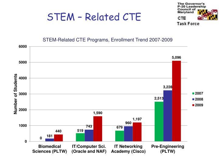 STEM – Related CTE