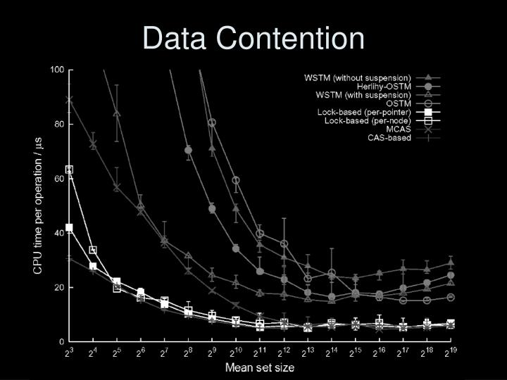Data Contention