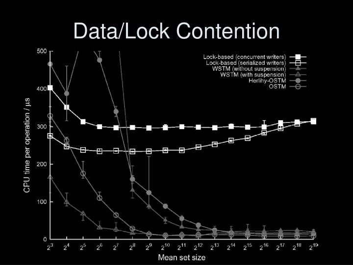 Data/Lock Contention
