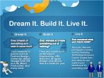 dream it build it live it