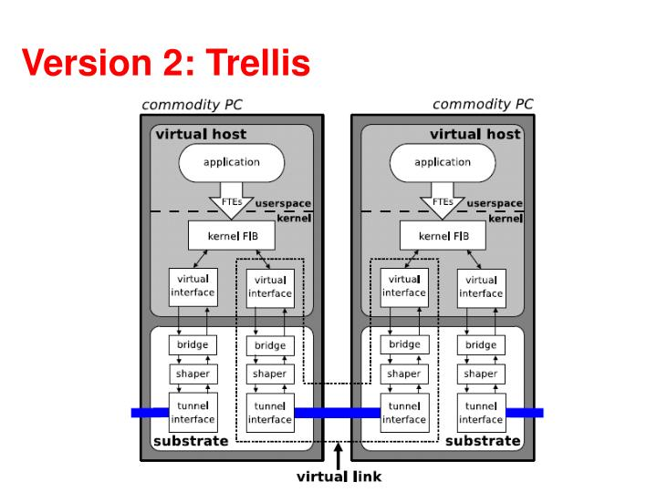 Version 2: Trellis