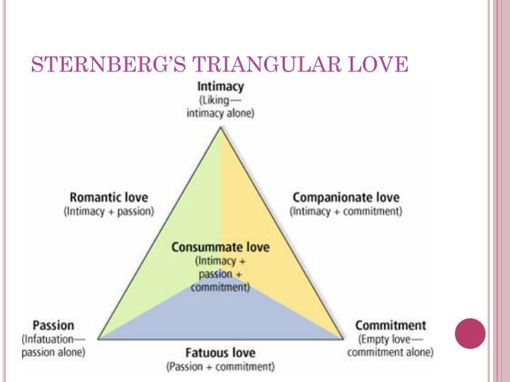 STERNBERG'S TRIANGULAR LOVE