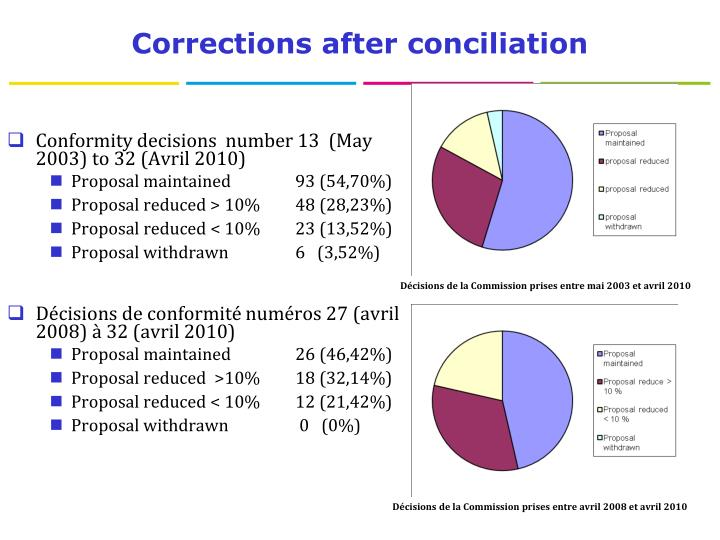 Corrections after conciliation