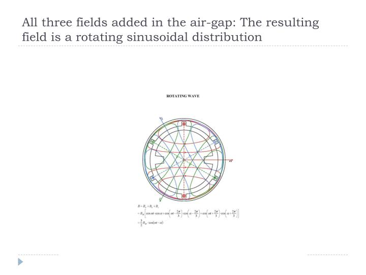 All three fields added in the air-gap: The resulting field is a rotating sinusoidal distribution