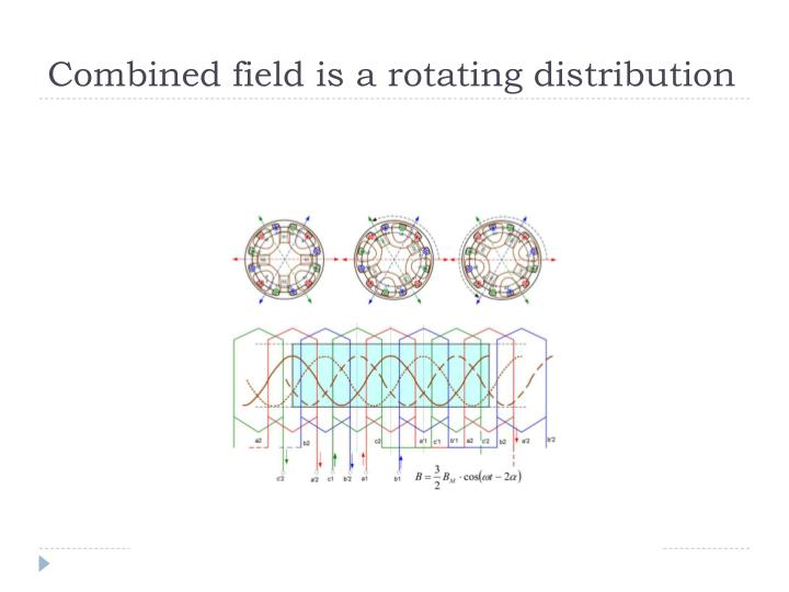 Combined field is a rotating distribution