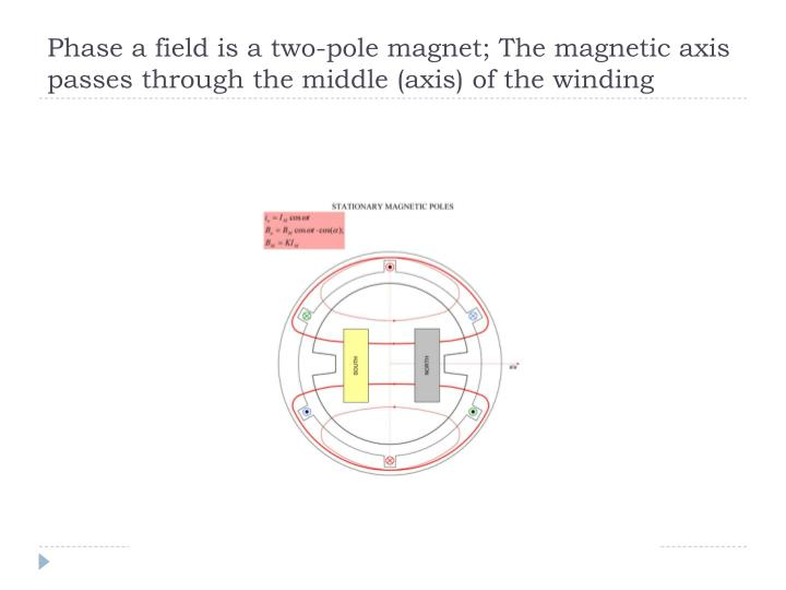 Phase a field is a two-pole magnet; The magnetic axis passes through the middle (axis) of the winding