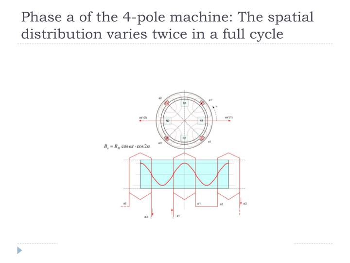 Phase a of the 4-pole machine: The spatial distribution varies twice in a full cycle