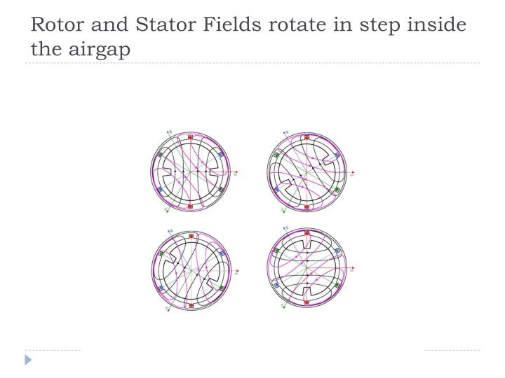 Rotor and Stator Fields rotate in step inside the