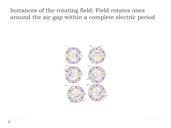 Instances of the rotating field: Field rotates ones around the air-gap within a complete electric period