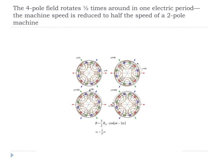 The 4-pole field rotates ½ times around in one electric period—the machine speed is reduced to half the speed of a 2-pole machine