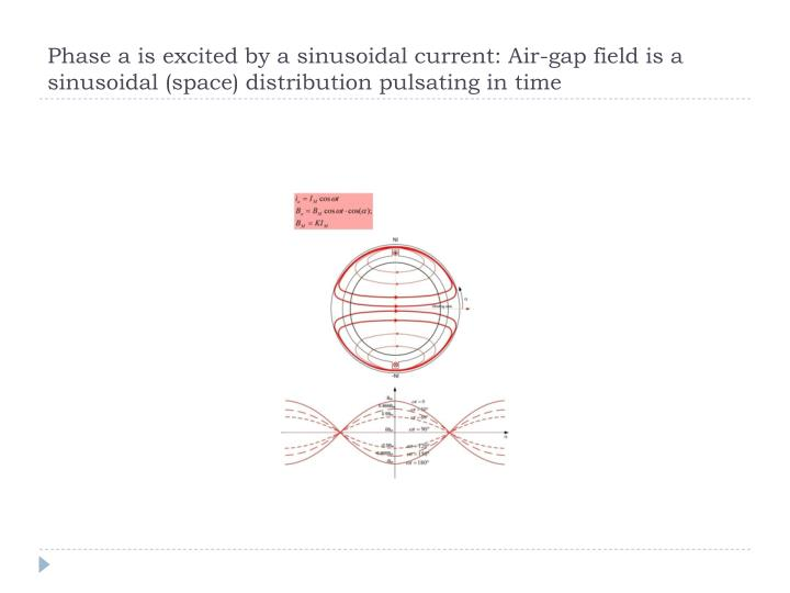 Phase a is excited by a sinusoidal current: Air-gap field is a sinusoidal (space) distribution pulsating in time