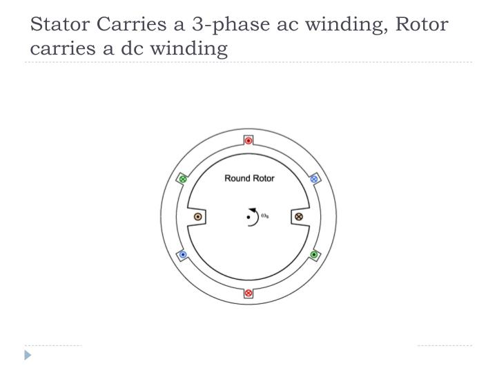 Stator Carries a 3-phase ac winding, Rotor carries a dc winding