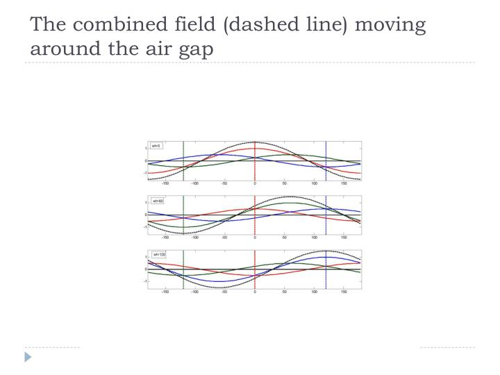 The combined field (dashed line) moving around the air gap