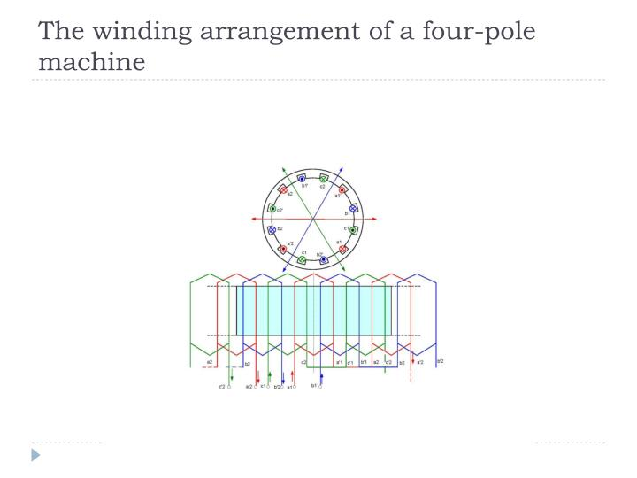The winding arrangement of a four-pole machine