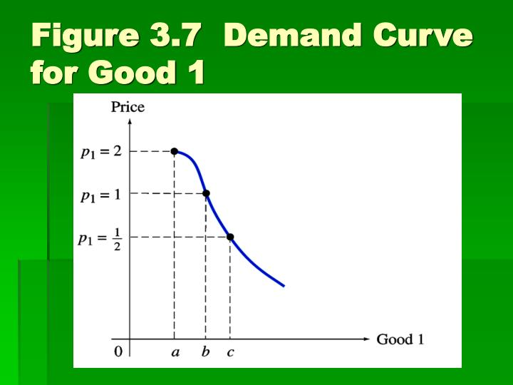 Figure 3.7  Demand Curve for Good 1