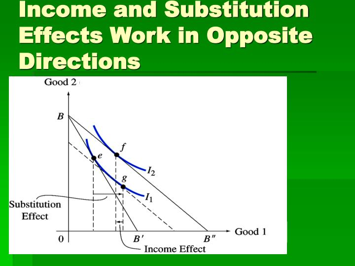 Income and Substitution Effects Work in Opposite Directions