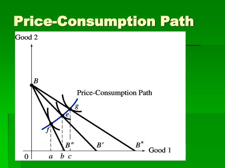 Price-Consumption Path