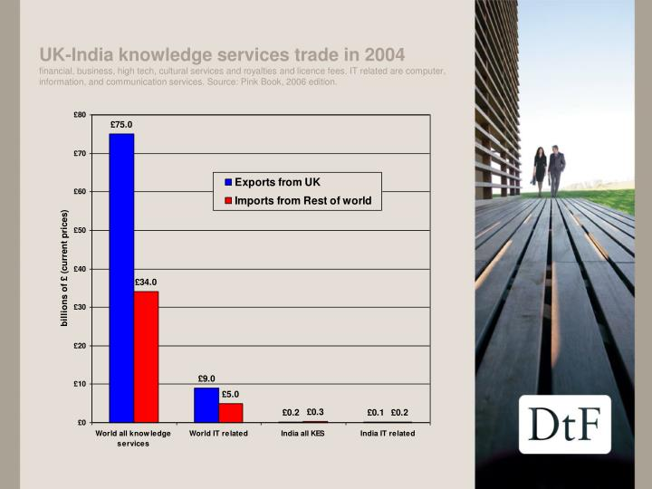 UK-India knowledge services trade in 2004