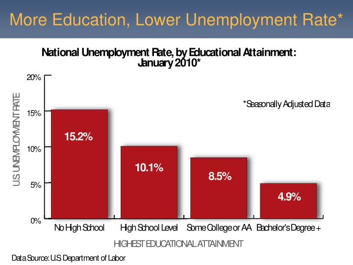 More Education, Lower Unemployment Rate*
