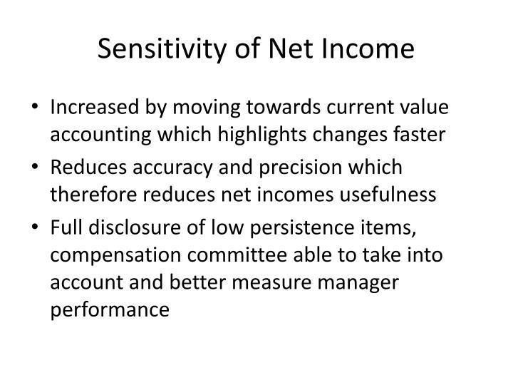 Sensitivity of Net Income