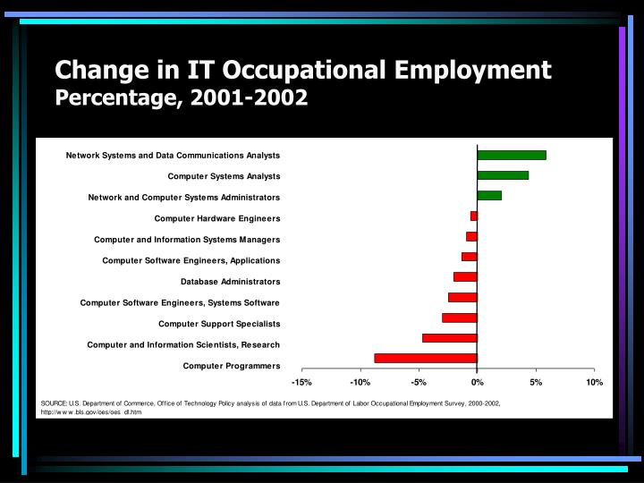 Change in IT Occupational Employment