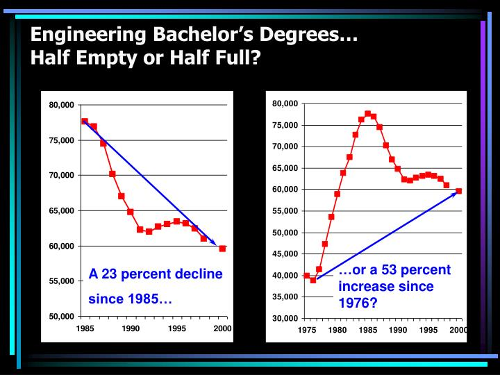 Engineering Bachelor's Degrees…
