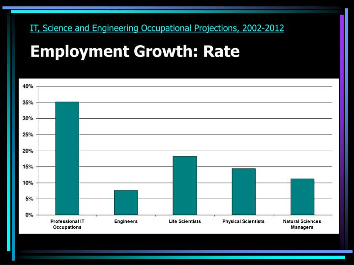 IT, Science and Engineering Occupational Projections, 2002-2012