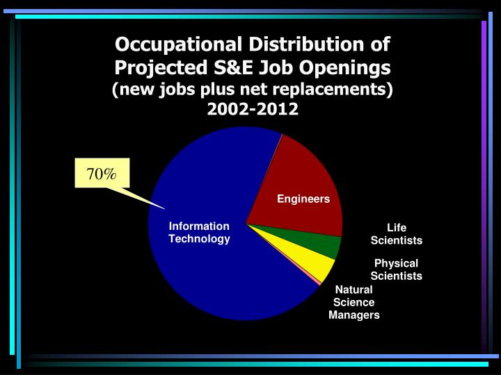 Occupational Distribution of