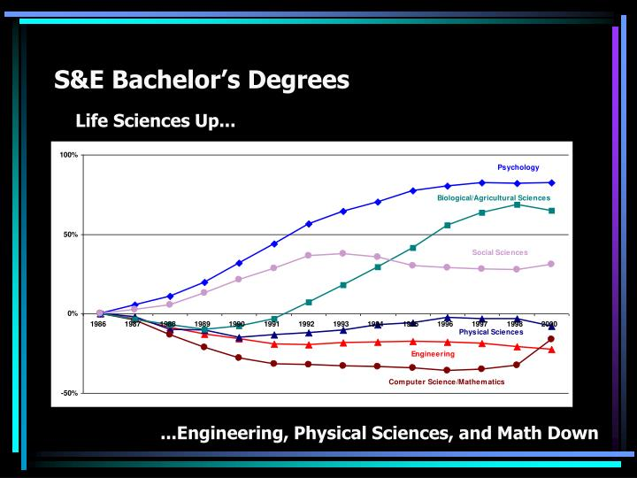 S&E Bachelor's Degrees