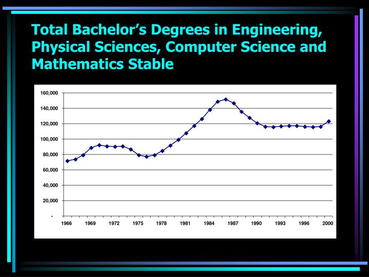 Total Bachelor's Degrees in Engineering, Physical Sciences, Computer Science and Mathematics Stable