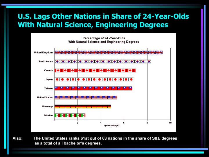 U.S. Lags Other Nations in Share of 24-Year-Olds With Natural Science, Engineering Degrees