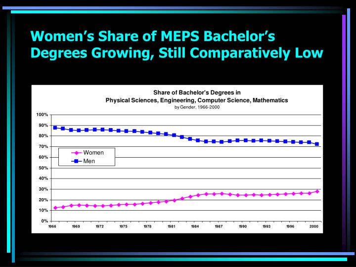 Women's Share of MEPS Bachelor's Degrees Growing, Still Comparatively Low