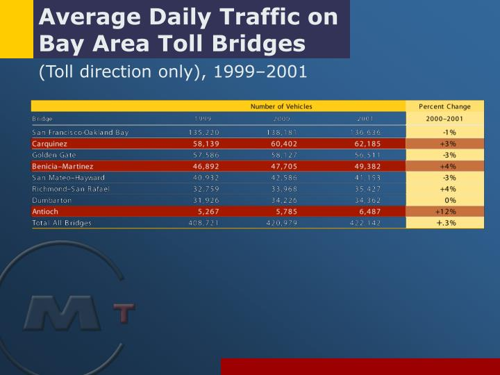 Average Daily Traffic on Bay Area Toll Bridges