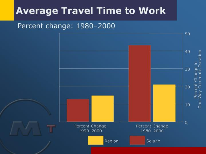 Average Travel Time to Work