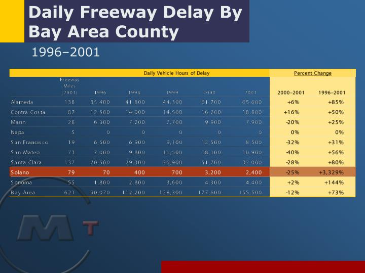 Daily Freeway Delay By Bay Area County